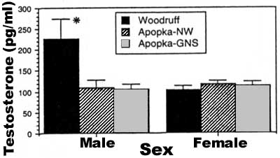 Reduction in Penis Size and Plasma Testosterone Concentrations in