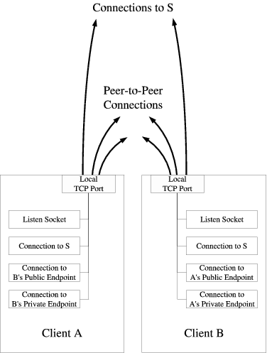 Peer-to-Peer Communication Across Network Address Translators