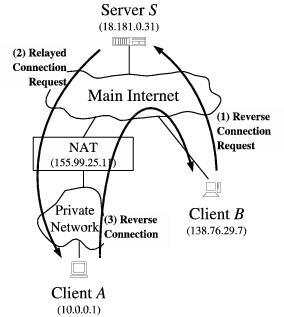 Peer-to-Peer Communication Across Network Address Translators