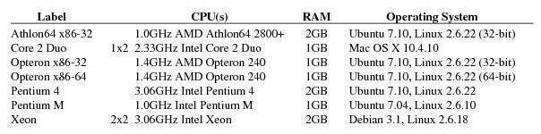Vx32: Lightweight, User-level Sandboxing on the x86
